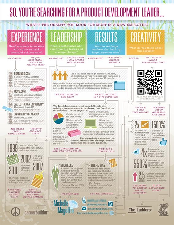Esempio di curriculum creativo